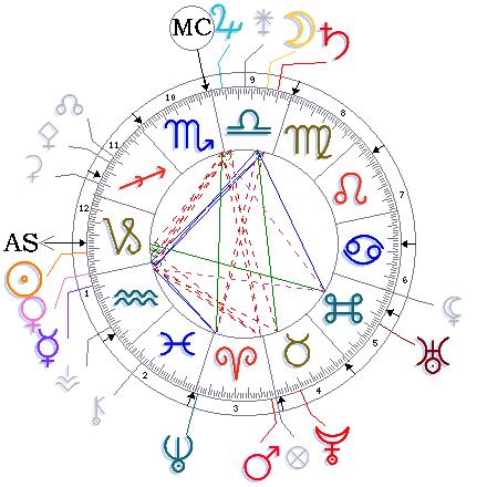 Swami Vivekananda's horoscope - Frank Parlato Jr.